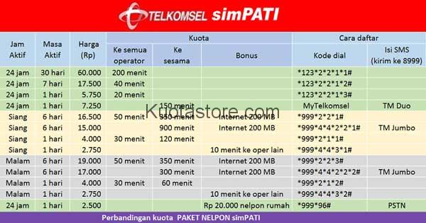 Paket Nelpon Simpati 1000 Rupiah