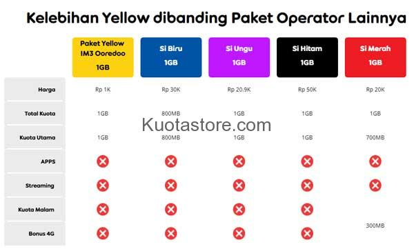 Apa Itu Paket Yellow Indosat